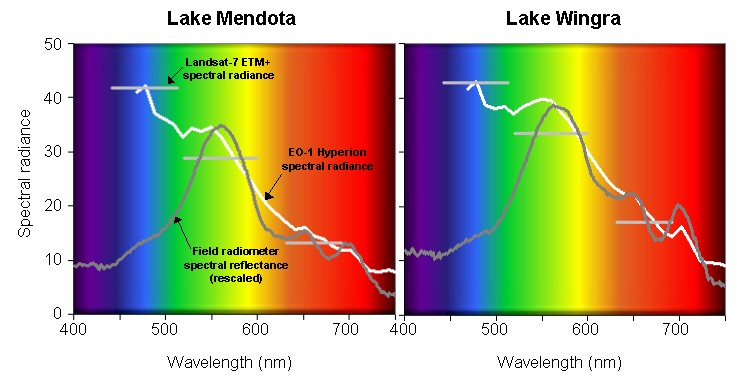Spectral radiance plots for Lakes Mendota and Wingra